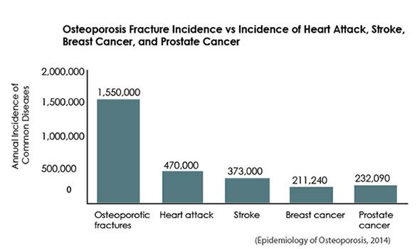 prevalence_graph